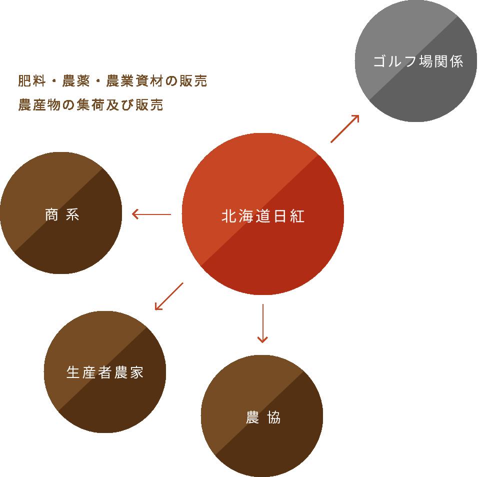 顧客と会社(事業)の関係性の図